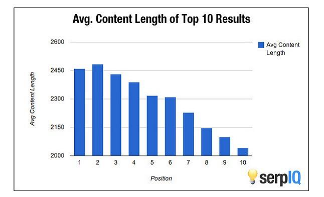 long content ranks better